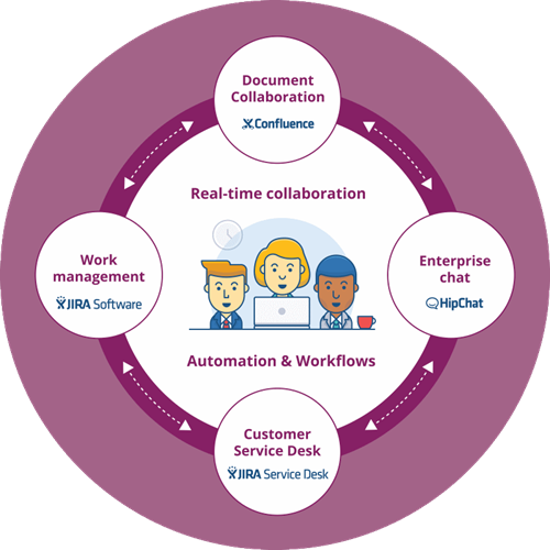 Collaborate better with Atlassian!