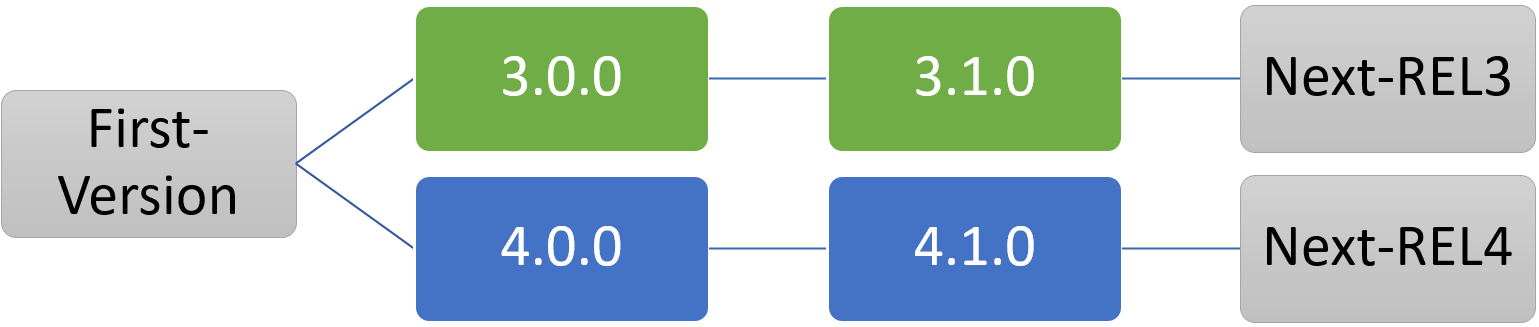Diagram showing hierarchy of versions after next release